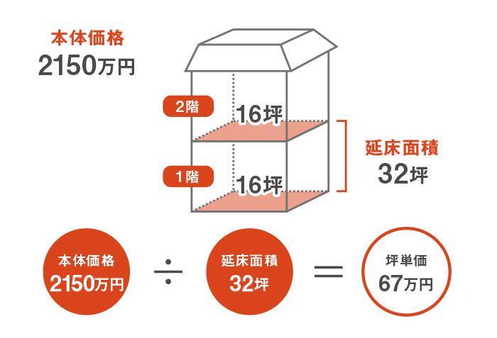 坪単価の意味が分かれば注文住宅の費用に詳しくなれる 家づくりの知識 ...